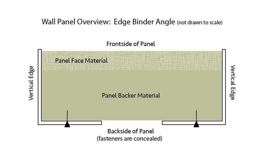 Elevator Wall Panel Sketch of Edge Binder Angle